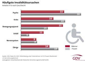 Ursachen für Invalidität